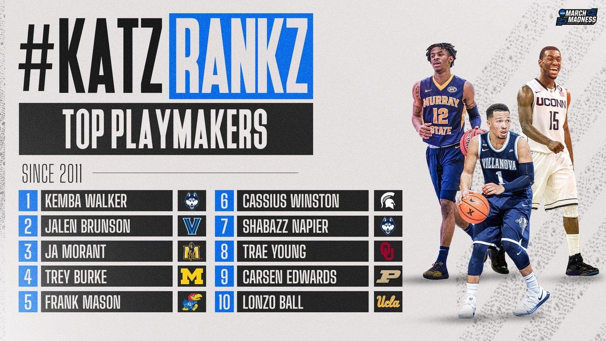 #KatzRankz: Top Playmakers, as heard on the #MM365 pod w/@TheAndyKatz! 👀  1. Kemba Walker 2. Jalen Brunson 3. Ja Morant 4. Trey Burke 5. Frank Mason 6. Cassius Winston 7. Shabazz Napier 8. Trae Young 9. Carsen Edwards 10. Lonzo Ball 🎧 https://t.co/zpcSxPxl97 https://t.co/6ICHxCYov4