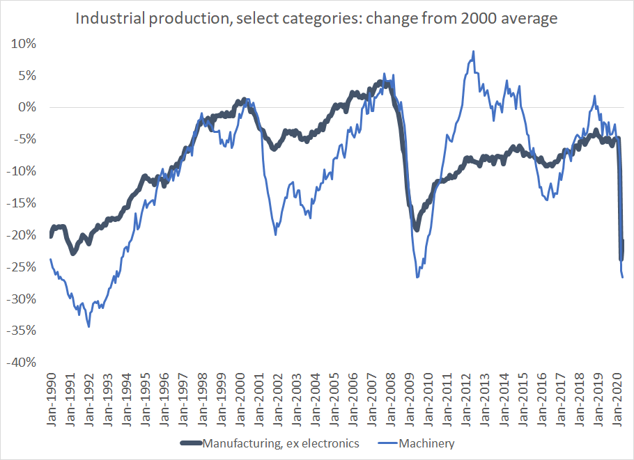 @TheStalwart @BCAppelbaum @zachdcarter Dont think thats just me -- the Fed has an industrial production series for manufacturing that excludes electronics manufacturing (basically chips, heavily intel at this stage). Tis available on FRED