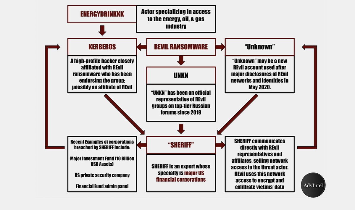 2020-07-05: 🆕🔥 [Breaking] New Blog: The Dark Web of Intrigue: How #REvil Used the Underground Ecosystem to Form an Extortion Cartel by our team @y_advintel & Daniel Frey 📌Underground Extortion Business Model | REvil Pursues High-Value Targets advanced-intel.com/post/the-dark-…