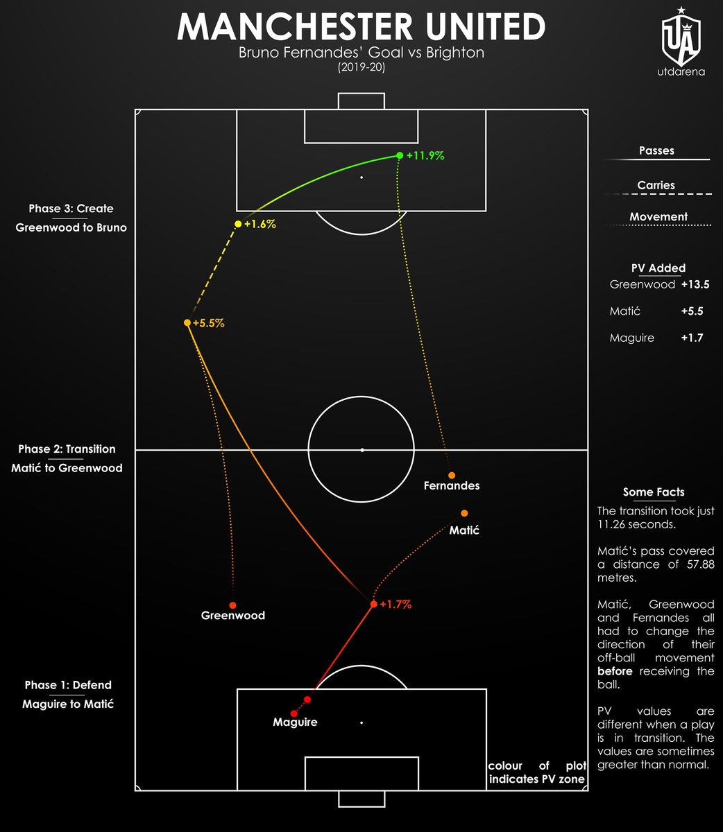Bruno Fernandes' goal vs Brighton — the counter attack — was truly wonderful.  I mapped out the transition below via events and phases, adding the PV added as well as some facts about the goal.  In just 11.26 seconds we went from defending a long ball to scoring. https://t.co/Sxy0ZBOuE7