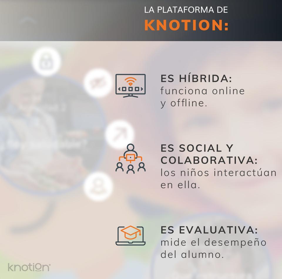 Knotion está pensando para alumnos desde primero de #Kínder hasta tercero de #Secundaria. 😀  Por eso, la plataforma está diseñada para atender las necesidades de cada alumno de manera individual. 👨🦱👧🧒  Encuentra más información aquí:👇  https://t.co/PqrMR5S9bu https://t.co/tJwgQXL04d