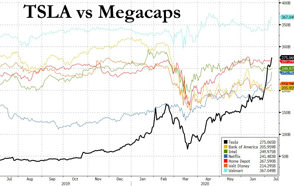 TSLA is now bigger than Home Depot, and will be bigger than WalMart in 2 weeks  https://t.co/M5T7ZzYOYX https://t.co/ODZHLoO6iA