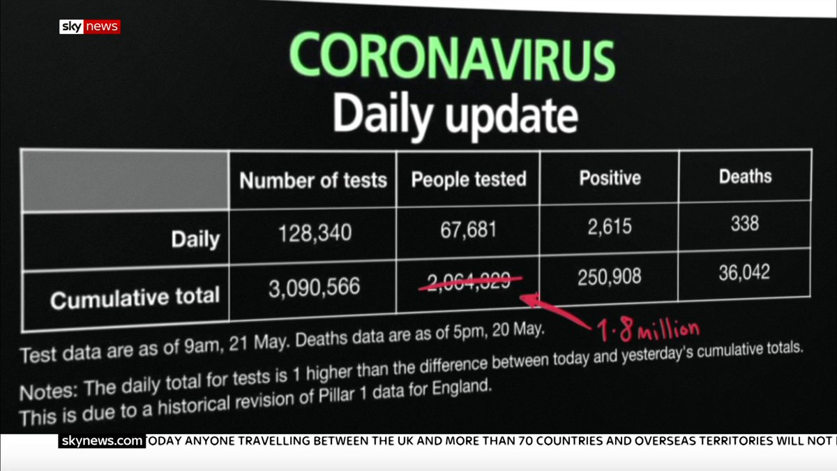 The government was routinely overstating the total number of people who had been tested for #COVID19 by as many as 200,000 at the height of the #coronavirus pandemic @EdConwaySky takes a closer look at the numbers Read more here: trib.al/iSwiTjS