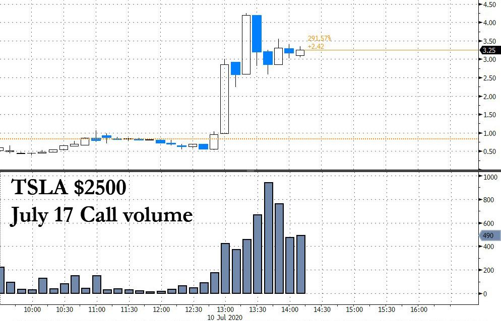 TSLA $2500 7/17 Call volume https://t.co/tTRPlC4NAQ