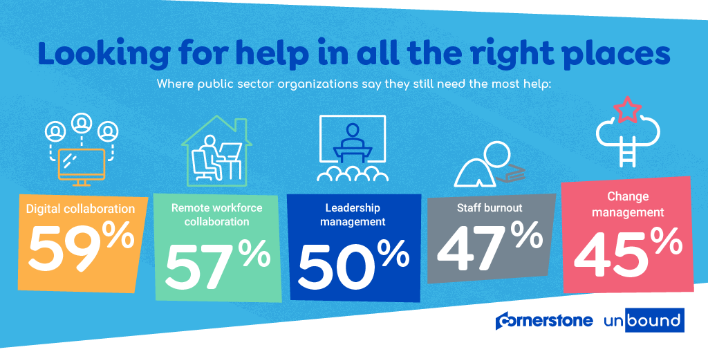 Cornerstone surveyed employees from 143 public sector organizations including, government; K-12 educational facilities; healthcare; and higher ed institutions. The results? The #publicsector is finding opportunity amid crisis. #CornerstoneforPS https://t.co/fFz7z8Dh2Y https://t.co/zWy3gi6TVq