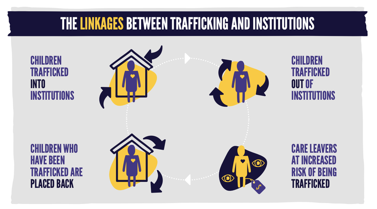 """‼️ New in #RESPECT #ResourceCentre:  @lumos  """"Cracks in the System"""". Read the report on the links between institutional care and #ChildTrafficking trafficking in #Europe here💡: https://t.co/KdScF6BYfM https://t.co/wWD6kF6S6I"""