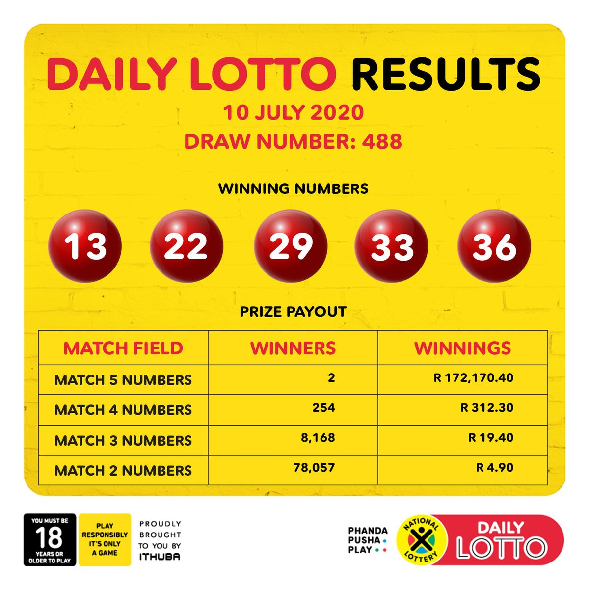 Here are the DrawResults & Payouts for (10/07/2020): #DAILY LOTTO: 13, 22, 29, 33, 36 Congratulations to all the #winners!