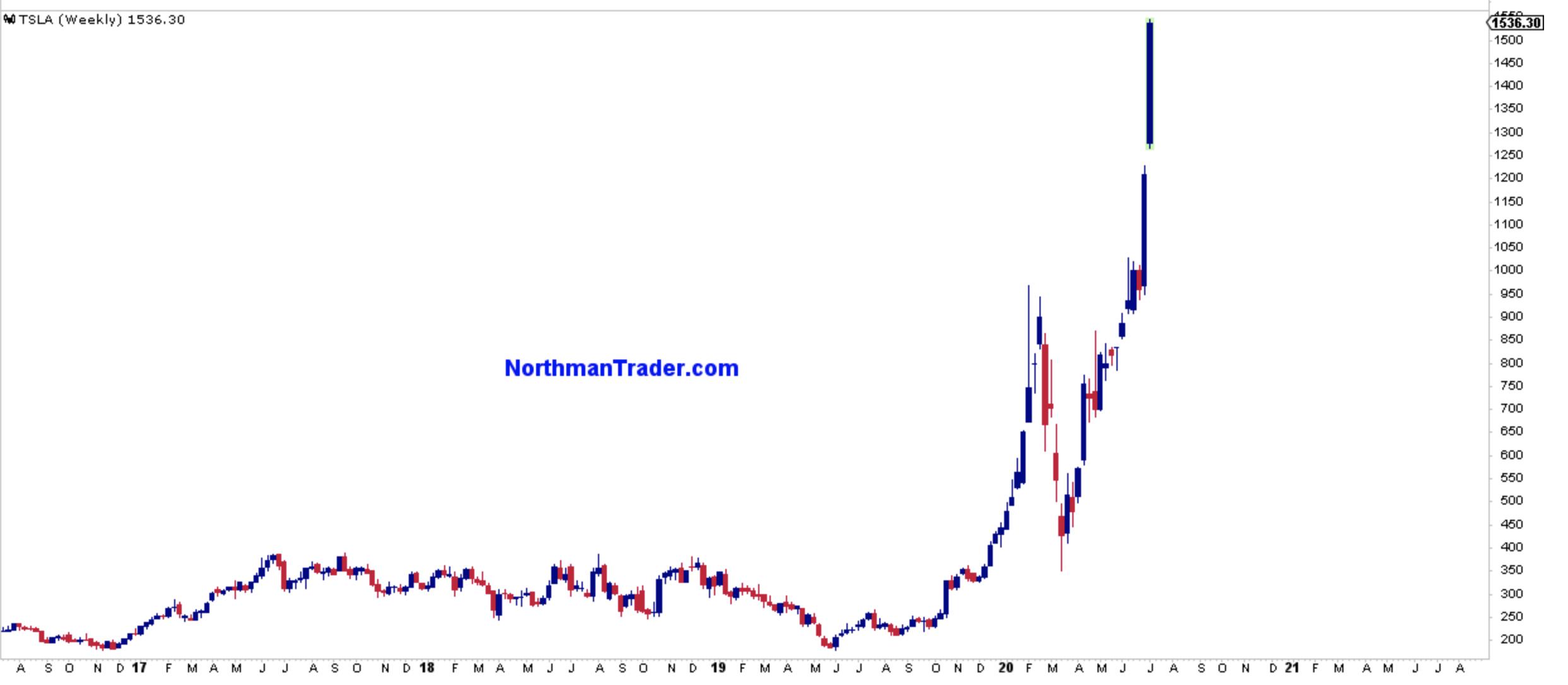TSAL stock chart
