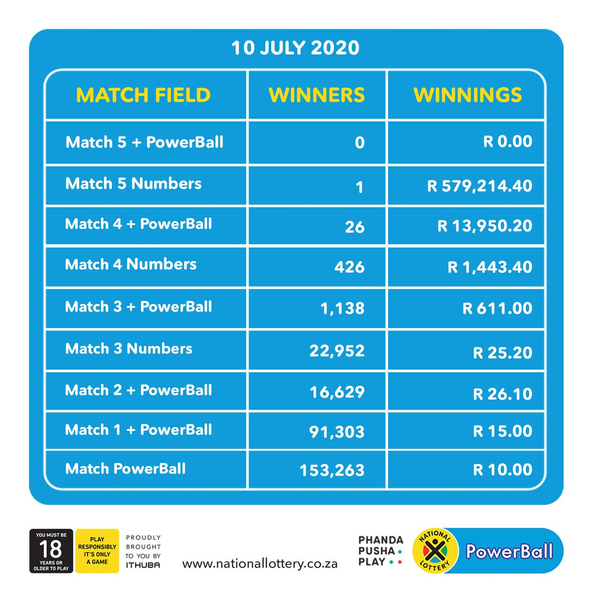 Here are #dividends for the #PowerBall and #PowerBallPLUS draw on 10/07/20 We have a #PowerBallPLUS winner of R153,466,150!