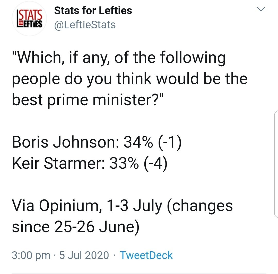 A couple of weeks ago centrists were crowing about Keir Starmer's personal favourability ratings. They were adding 📈icons to their profiles, gloating about them increasing. Turns out that was an outlier, his personal numbers have fallen 10% and they are no longer mentioning it.