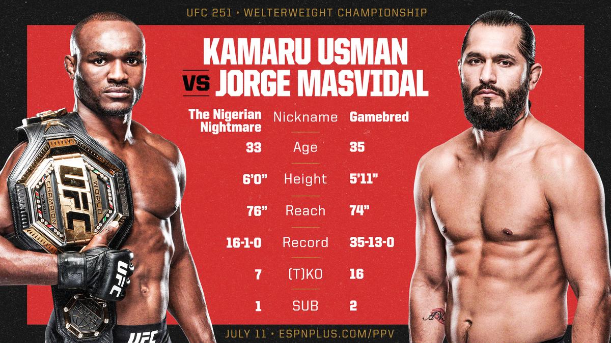 Anticipation turns to action tomorrow night on Fight Island 🔥 Stream #UFC251 on ESPN+ ➡️ ES.PN/UFC251TW