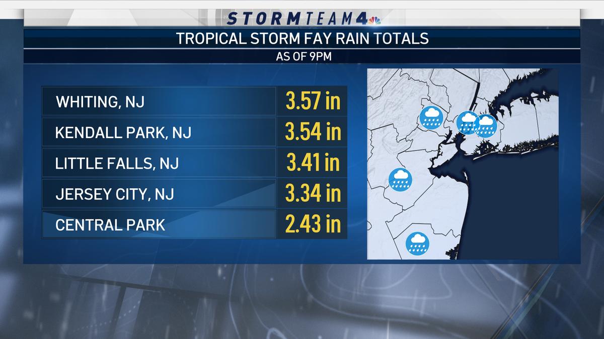 RT @StormTeam4NY: Latest #rain totals from #Fay... https://t.co/Y8IkTsOvde
