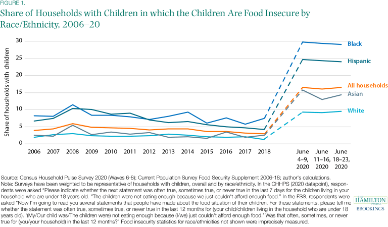 In June 2020, around 16% of U.S. households with children reported that their kids were not eating enough over the last week due to a lack of resources: https://t.co/6E64HFVoBN https://t.co/N1e7nd00Lz