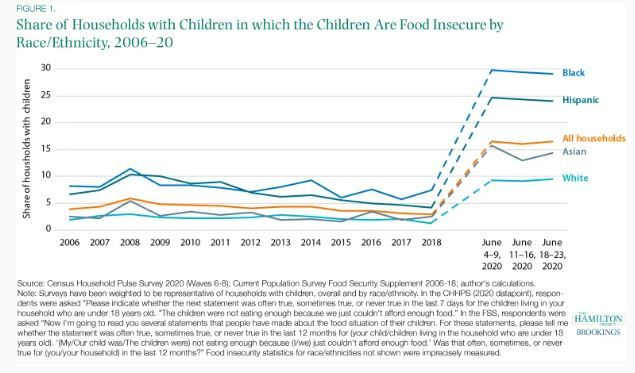 This country has too much money and too many resources to allow children to go hungry. This graph from @hamiltonproj is particularly striking: child hunger has increased across the board, but children of color are experiencing it the worst. https://t.co/2FbdB9t9gQ https://t.co/u4Gr1GPcA2