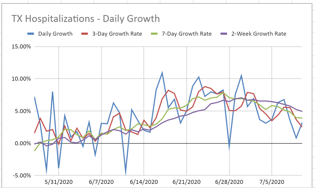 The growth in Texas COVID hospitalizations appears to be showing a plateauing trend. Heres the daily growth rate of hospitalizations statewide; you can see that the percentage growth rate appeared to peak around 6/25 and has meaningfully declined since. (1/3)