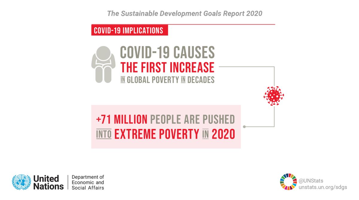 #COVID19 will push over 71 million people into extreme poverty in 2020, with unemployment, rising prices & lack of social protection leaving those previously secure at additional risk. More from @UNDESAs #SDGreport: unstats.un.org/sdgs