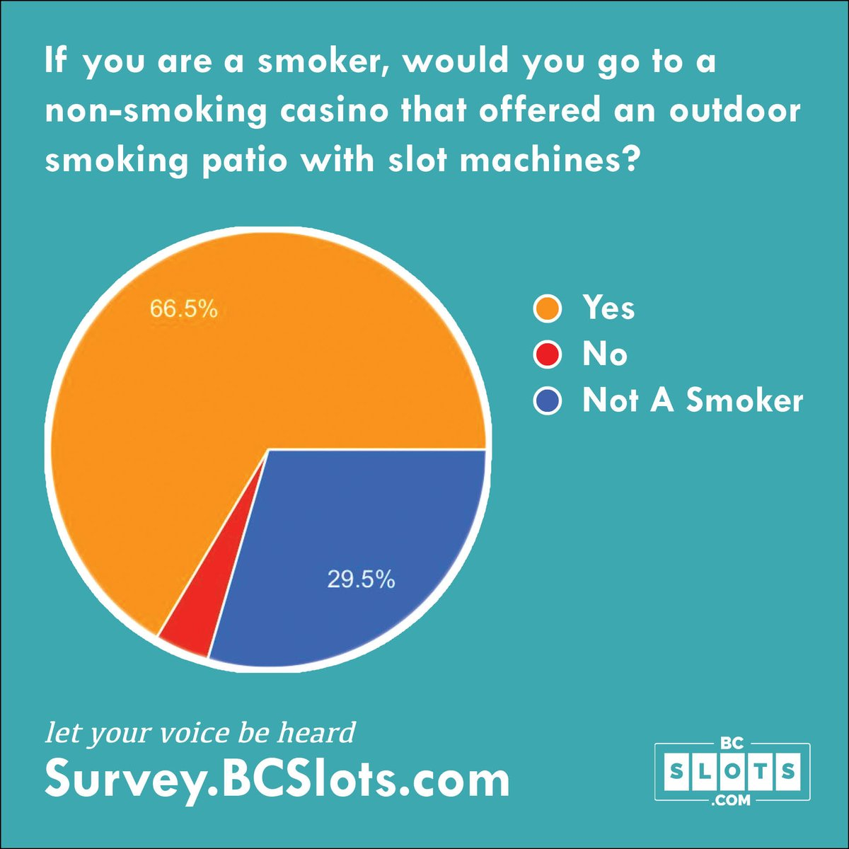We polled our fan club - only 1 in 5 smoke & a whopping 88% of SMOKERS would choose a Non-Smoking Casino w/ a smoking patio. If casinos cared about health, they'd make this change now. Read our blog & have your say by taking our survey! https://t.co/1sOop62Y2C  @CasinoSmokefree https://t.co/jKqej9duZy