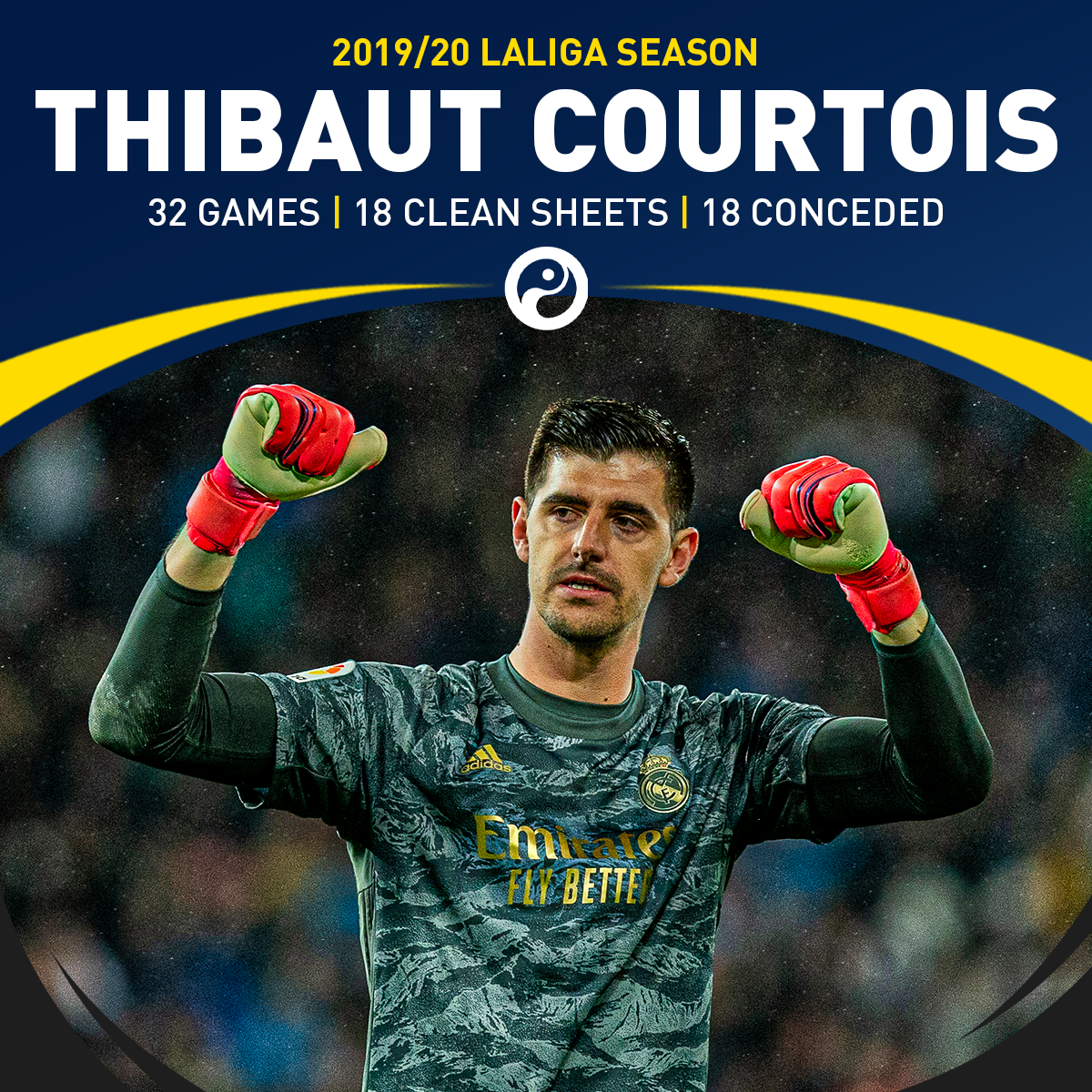 Thibaut Courtois has kept at least three more league clean sheets than any other goalkeeper in Europe's top five divisions this season:  ❍ 32 games ❍ 18 clean sheets ❍ 18 goals conceded  Five shut-outs in a row. ⛔️ https://t.co/JczLX6pjrh