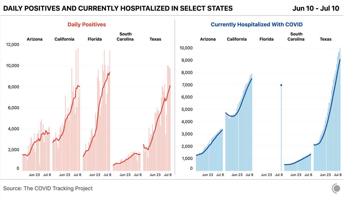 From June 10 to July 10, these five states have seen generally rising cases and steadily increasing hospitalizations.