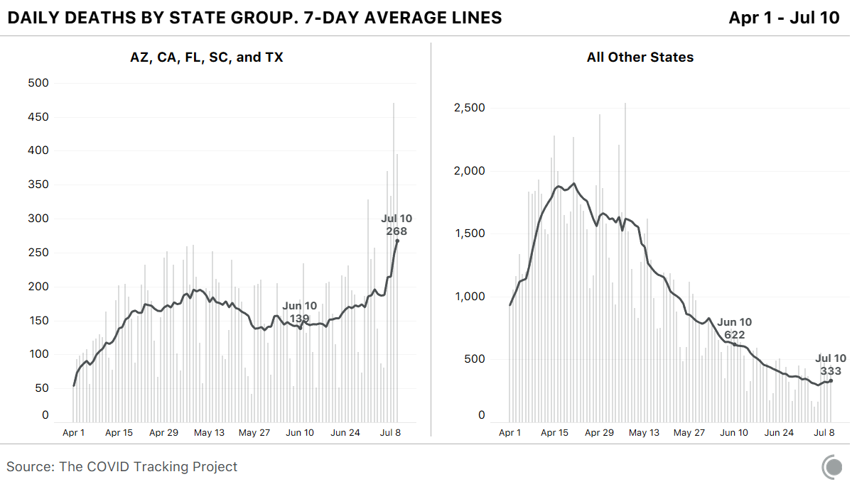 The upward trend holds for death data. Though the data is less smooth, between June 10 and July 10, the seven-day average of deaths reported by Arizona, California, Florida, South Carolina, and Texas has almost doubled.