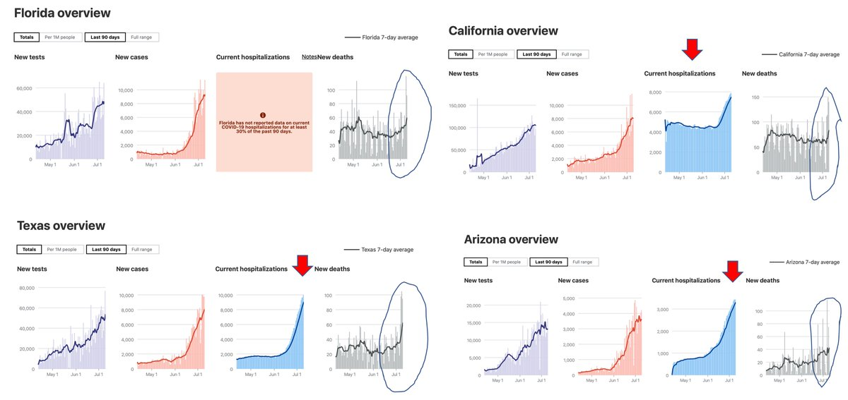 How was your day, covidusa? Not good There were a large number of deaths, at least 850, again The 4 top states had >35,000 new cases And their deaths/day have doubled in a month Hospitalizations were the highest recorded for these states And for the US >80 days @COVID19Tracking
