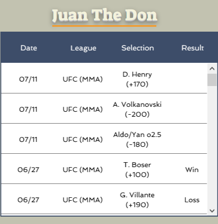 #JuanTheDon is known for taking big #Underdogs and he has a good value one this week in #DannyHenry. The Don is  25-19 in his last 8 #UFC events. Check his stats at https://t.co/w0BL5RqOvW #UFC251 https://t.co/cQRAeda2N1