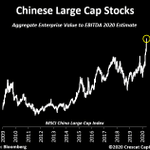 Image for the Tweet beginning: What a bargain….......Chinese large cap