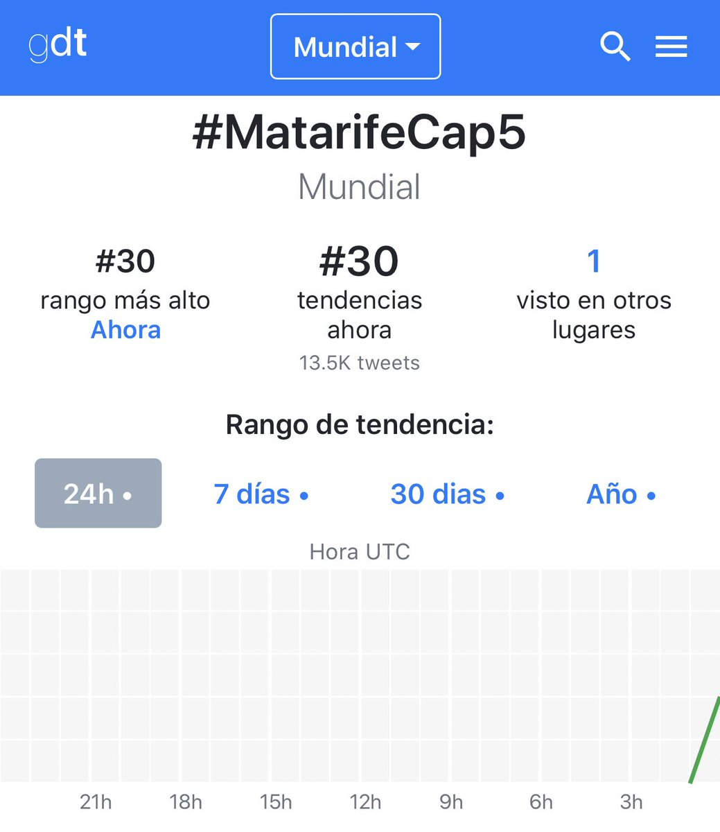 Matarife es tendencia Mundial #MatarifeCap5 @alvarouribevel   https://t.co/CeUgucboqO https://t.co/YQQD0qK1bb