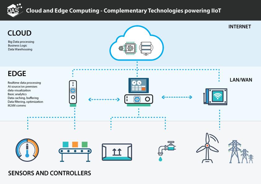 #5G and the #IoT Need This New Tech https://t.co/8BTDOfuLBo #EdgeComputing https://t.co/hPlNyucZC7