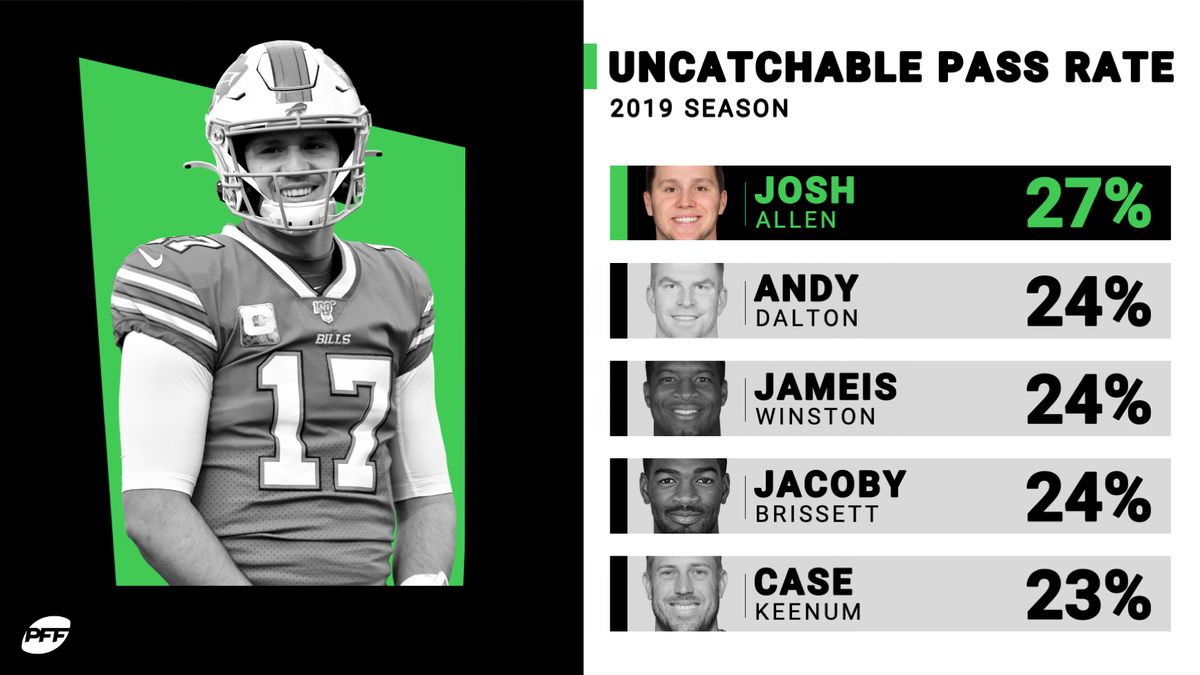 These QB's had the highest % of uncatchable passes in 2019 https://t.co/hArx4LBZPk