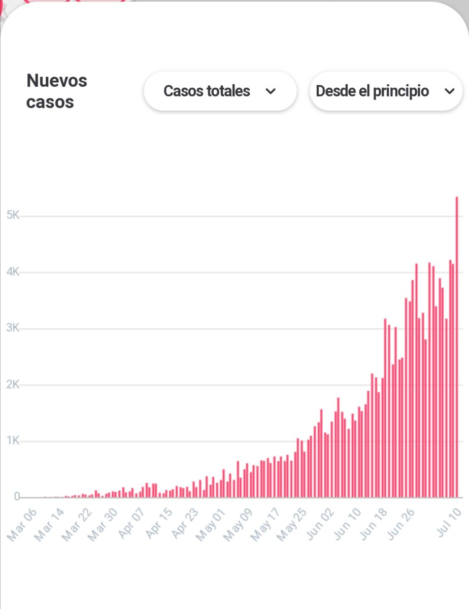 Así va la curva en #Colombia hoy. https://t.co/9MzUjh1DOl