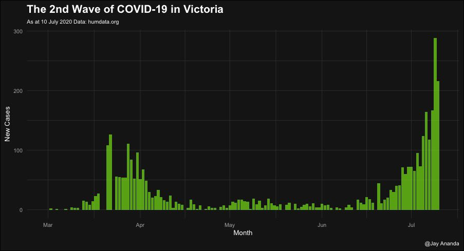 Has the Melbourne 2nd wave peaked? Too early to say, I guess🤔#COVID19 #coronavirus #COVID19Vic #FlattenTheCurve #SocialDistanacing https://t.co/r5ojpd0osK