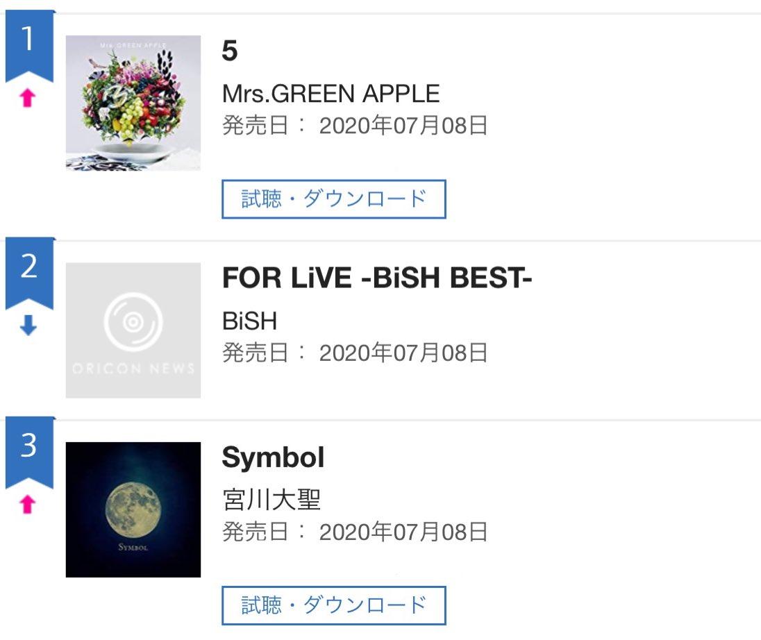 宮川大聖mini Album「Symbol」オリコンデイリーアルバムランキング3位でした!!!ありがとうございます!これからも「Symbol」をぜひたくさん聴いてください☺︎#宮川大聖_Symbol