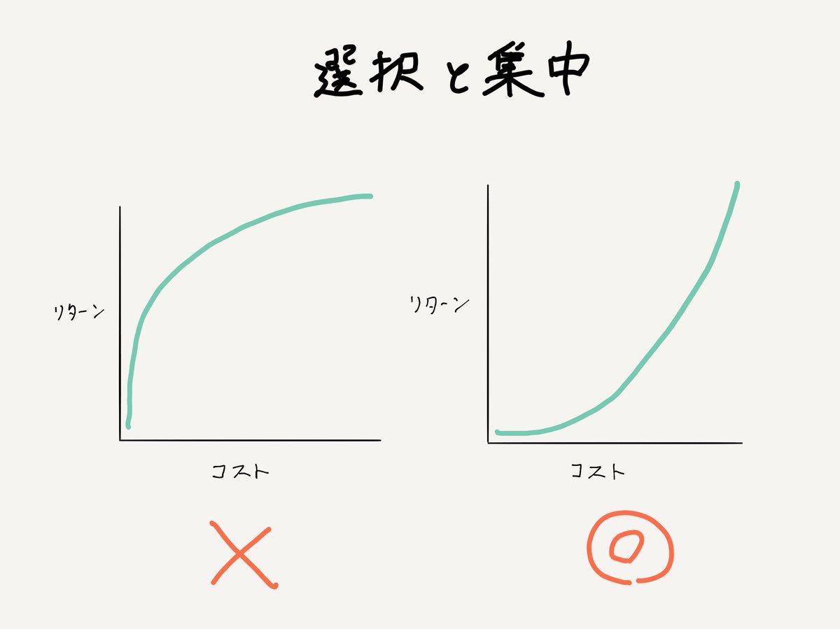 「選択と集中」って、よく言われるけど… 「選択と集中」していいのは、費用対効果のテンポカーブが右の時だからね。テンポカーブが左の時は、普遍化と横展開だよ。左の構造で「選択と集中」すると、ただの伸び悩む非効率体制になるで。