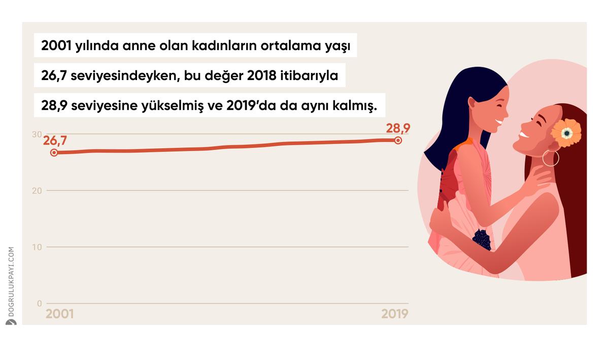 2001 yılında anne olan kadınların ortalama yaşı 26,7 seviyesindeyken, bu değer 2018 itibarıyla 28,9 seviyesine yükselmiş ve 2019'da da aynı kalmış.  🔗 https://t.co/z3dH3XQV9Y https://t.co/EFxMw6b8el