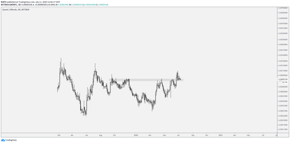 #QNT $QNT I know theres alot of people very bullish on QNT, if you are looking for an entry this is probably it. Beautifull break of the highs and retest here. Simple and clean