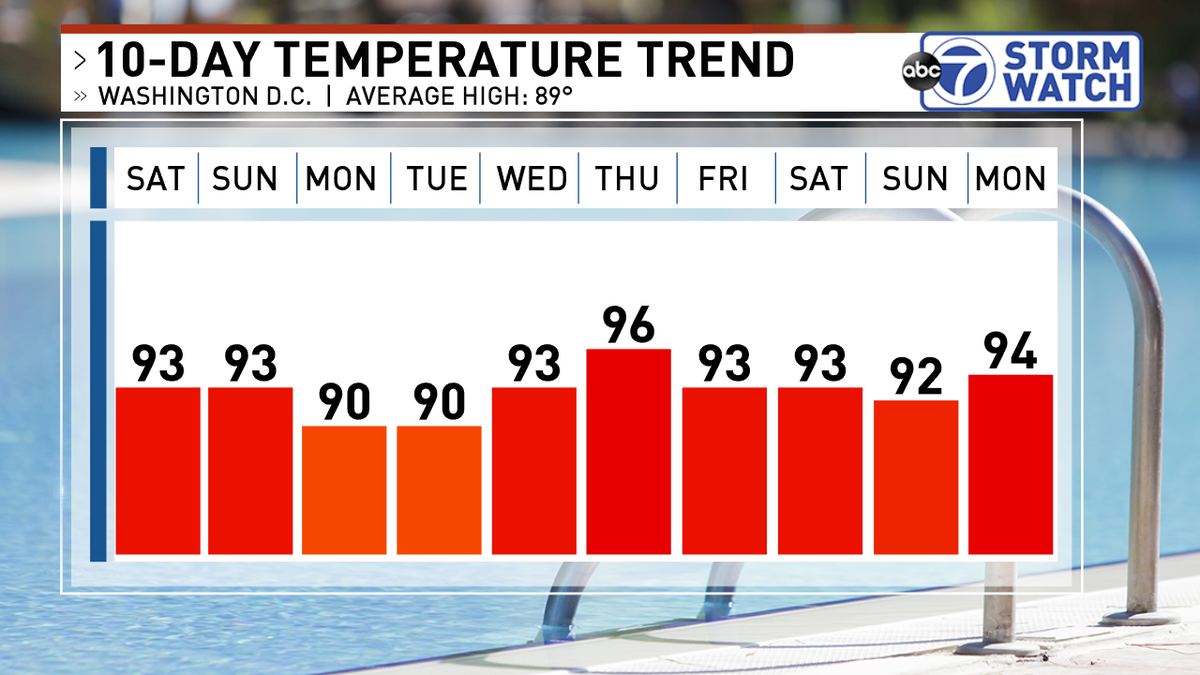 There's an outside chance we break the heat wave Monday or Tuesday but if we don't, DC will tie the record for most 90 degree days in a row on Thursday and break it Friday. https://t.co/eBlAK0qoY0