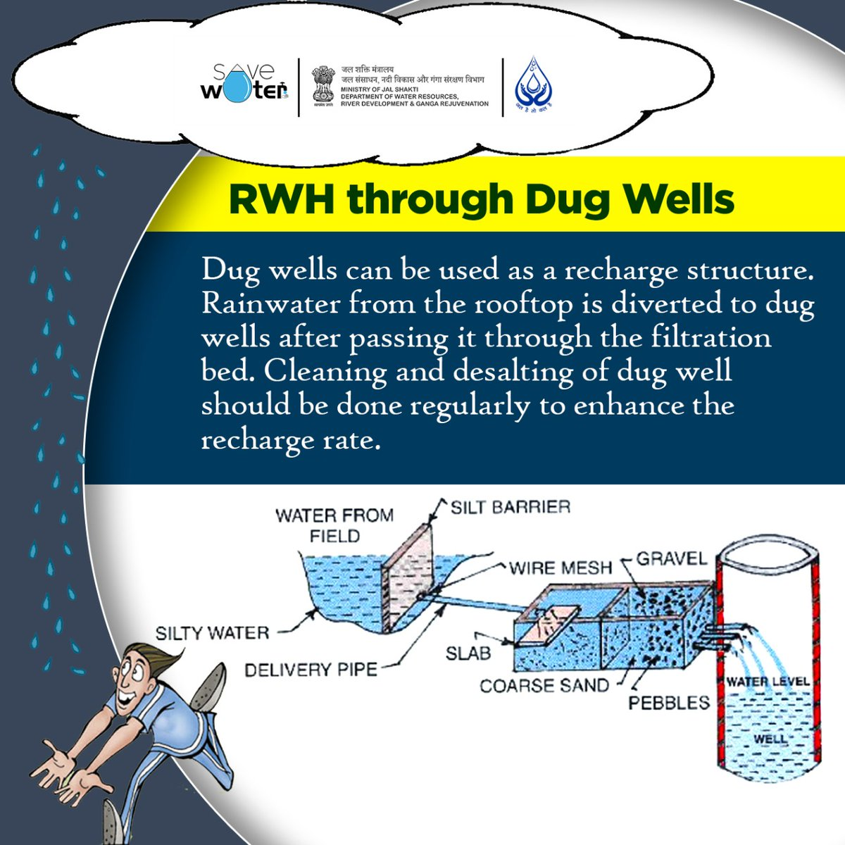 🌧️Let's CATCH THE RAIN this monsoon!!   Dug wells are holes in the ground dug by shovel or backhoe. They are lined with stones, brick, tile, or other material to prevent collapse.  #Monsoon2020 #RainwaterHarvesting https://t.co/Ct4NZFyobA