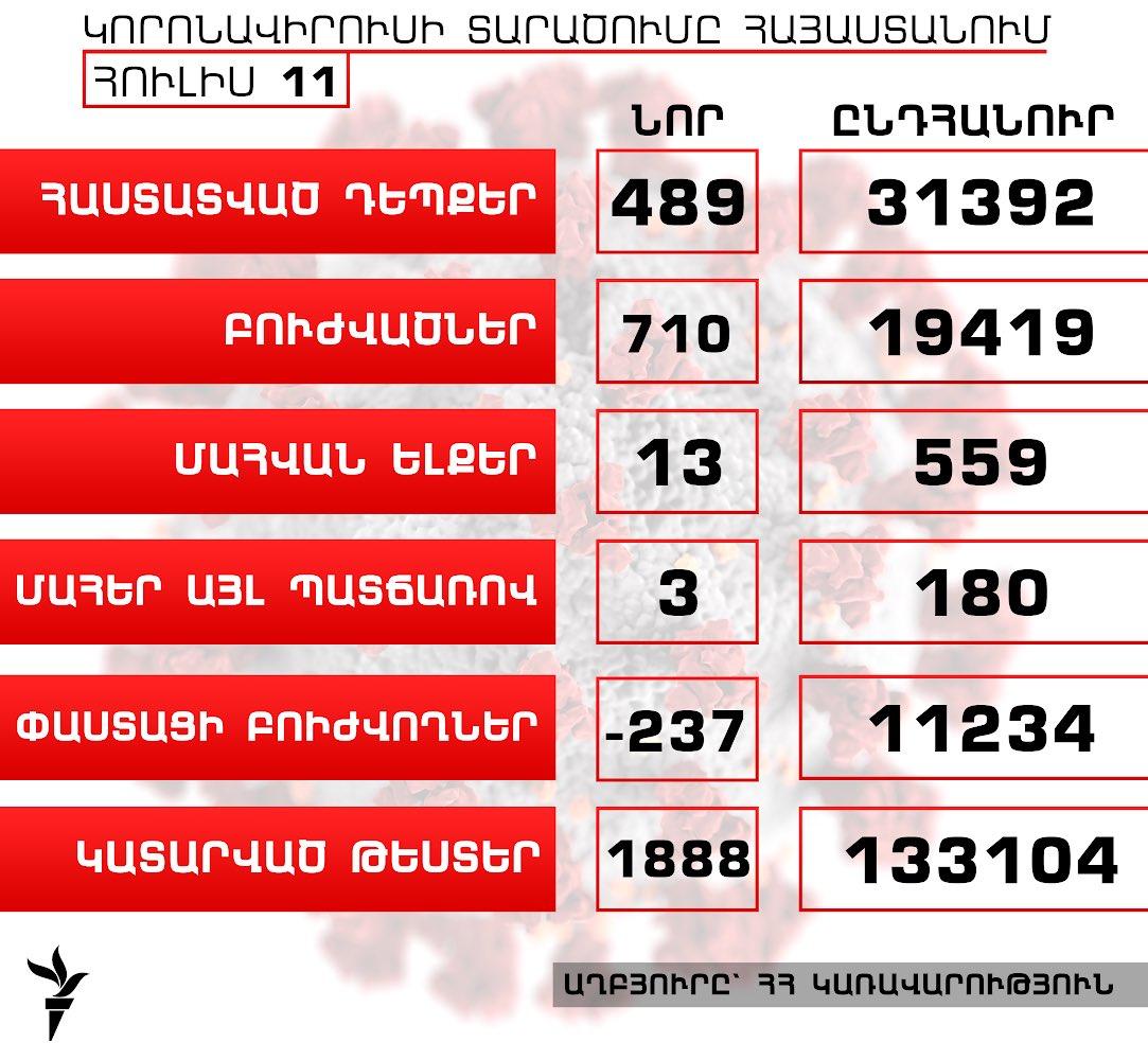 Հայաստանում կորոնավիրուսի դեպքերի թիվն աճել է 489-ով, բուժվածներինը՝ 710-ով, գրանցվել է մահվան ևս 13 դեպք  https://t.co/vhwqdhAdcz https://t.co/J5eBs8nbyC