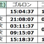 Image for the Tweet beginning: 予想沸き時間 #talesweaver #TW #テイルズウィーバー #エルフィンタ #ゴルロン