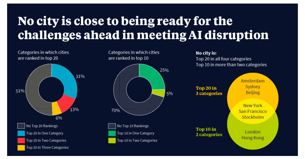 Cities Need to Prepare Now for Disruption from Artificial Intelligence According to Oliver Wyman Forum Index   Business Wire  Source: https://bwnews.pr/2oRNF7f   #artificialintelligence #ai #artificialintelligence #machinelearning #analytics #bigdata #deeplearningpic.twitter.com/bSjiF73lyJ