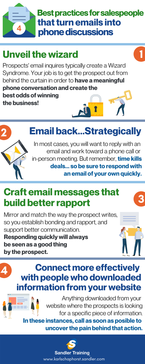 4 best practices for salespeople that turn emails into phone discussions  RT and we'll send you a 10-step guide to prospect effectively on LinkedIn.  #thehonorableprofession #socialnetwork #guide #sales #network #networking #salestips #business #remotework<br>http://pic.twitter.com/sSNZwActko