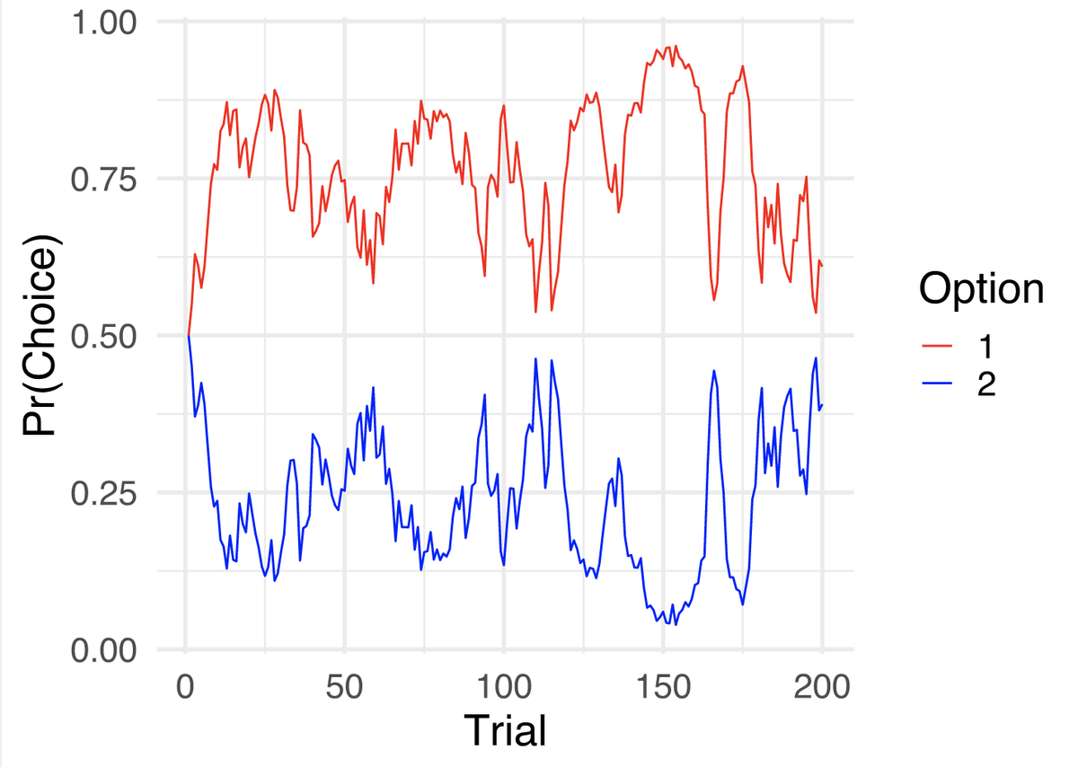 2/5 The basic idea being that we can model learning dynamics using observed preferences among two choices, each with different average payoffs (1 choice is better on average, but this must be learned). We can simulate behavior with these models: https://t.co/AdcPe9Oozl https://t.co/wuJe900Eny