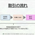 Image for the Tweet beginning: #経営分析 #わかりやすい #図解 #わかりやすく #簡単に
