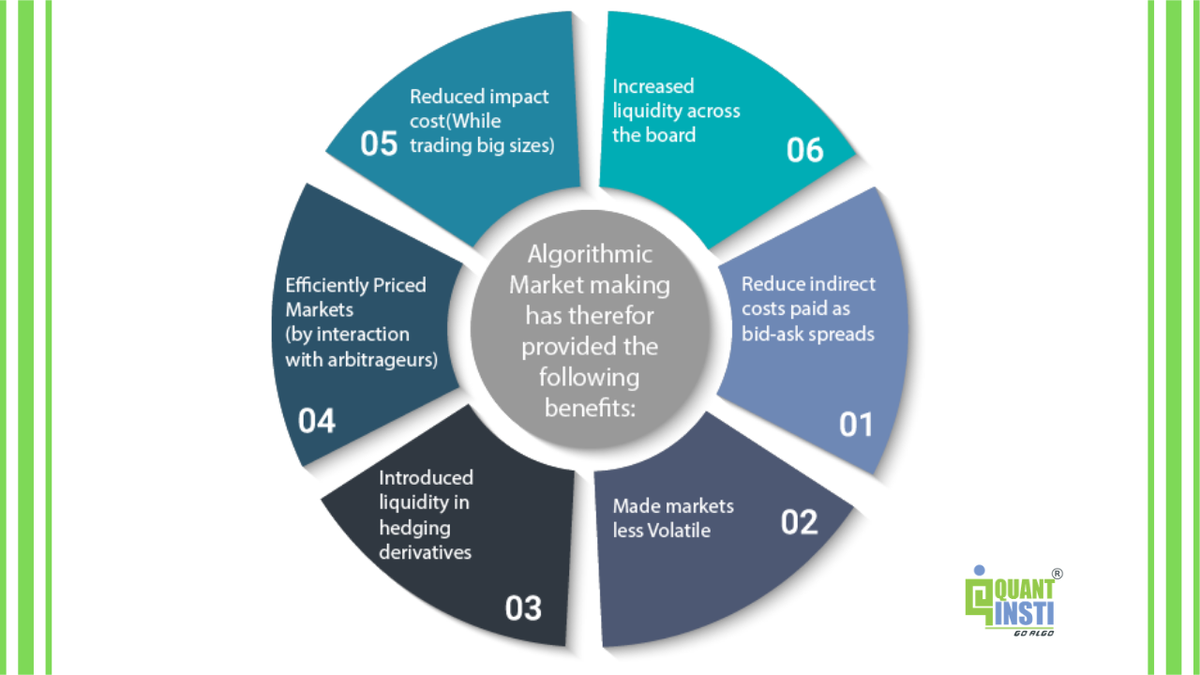 Algorithmic Market Making and it's benefits are explained in this neat diagram. Would you like to add more to this? Comment below and let us know. https://t.co/GNxyZfpErz