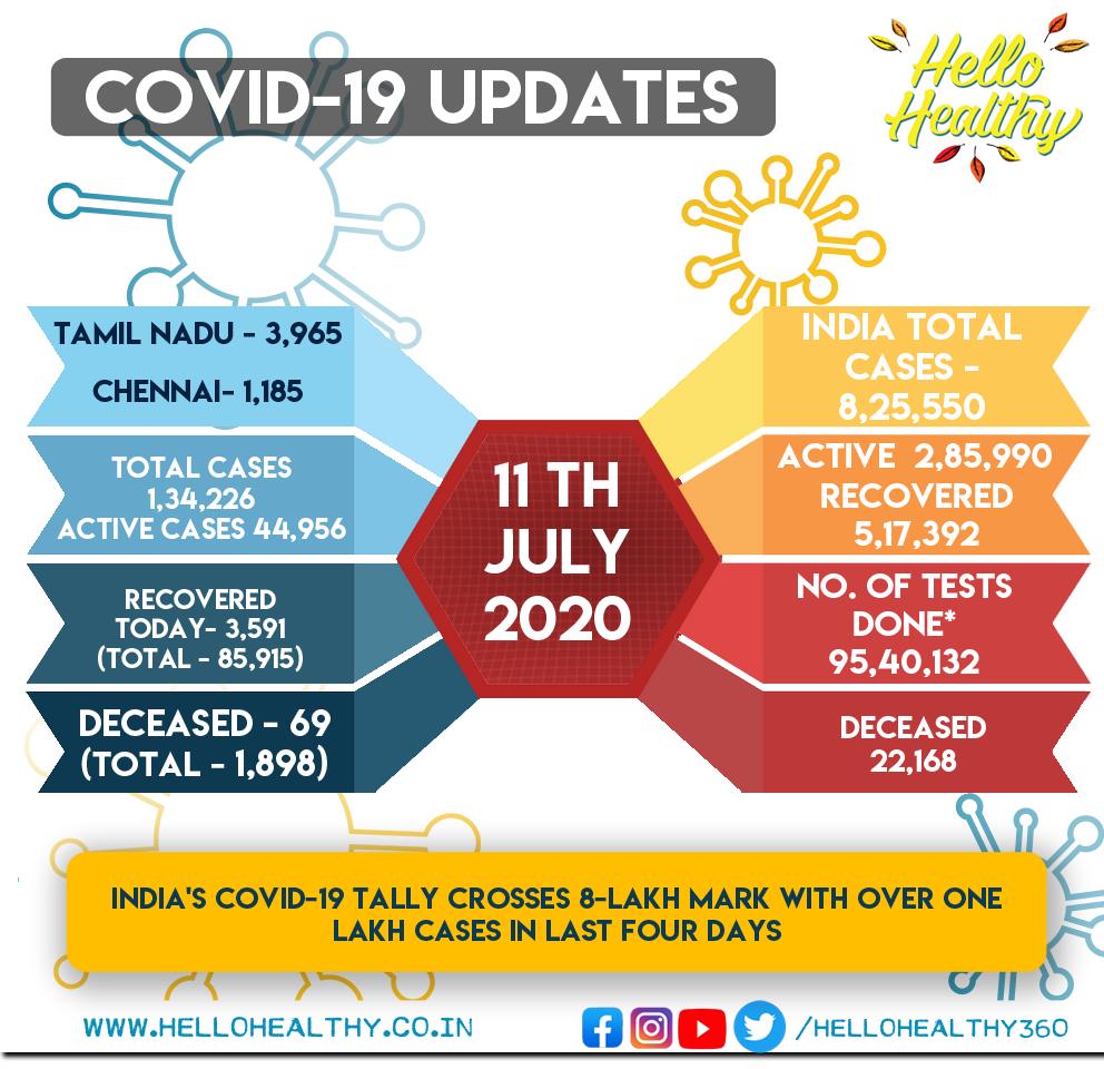 #COVID19 Today, July 11th  #TamilNadu - 3,965 #Chennai - 1,185 Recovered today - 3,591 Deaths in TN - 69  #Corona | #COVID19 | #Lockdown | #TNGovt | #TNFightsCorona | #TNCoronaLockdown | #Chennai | #Lockdown5 | #CoronaVirusUpdates| #TamilNadu |  #TNCoronaUpdatepic.twitter.com/8lBMNGO6PH