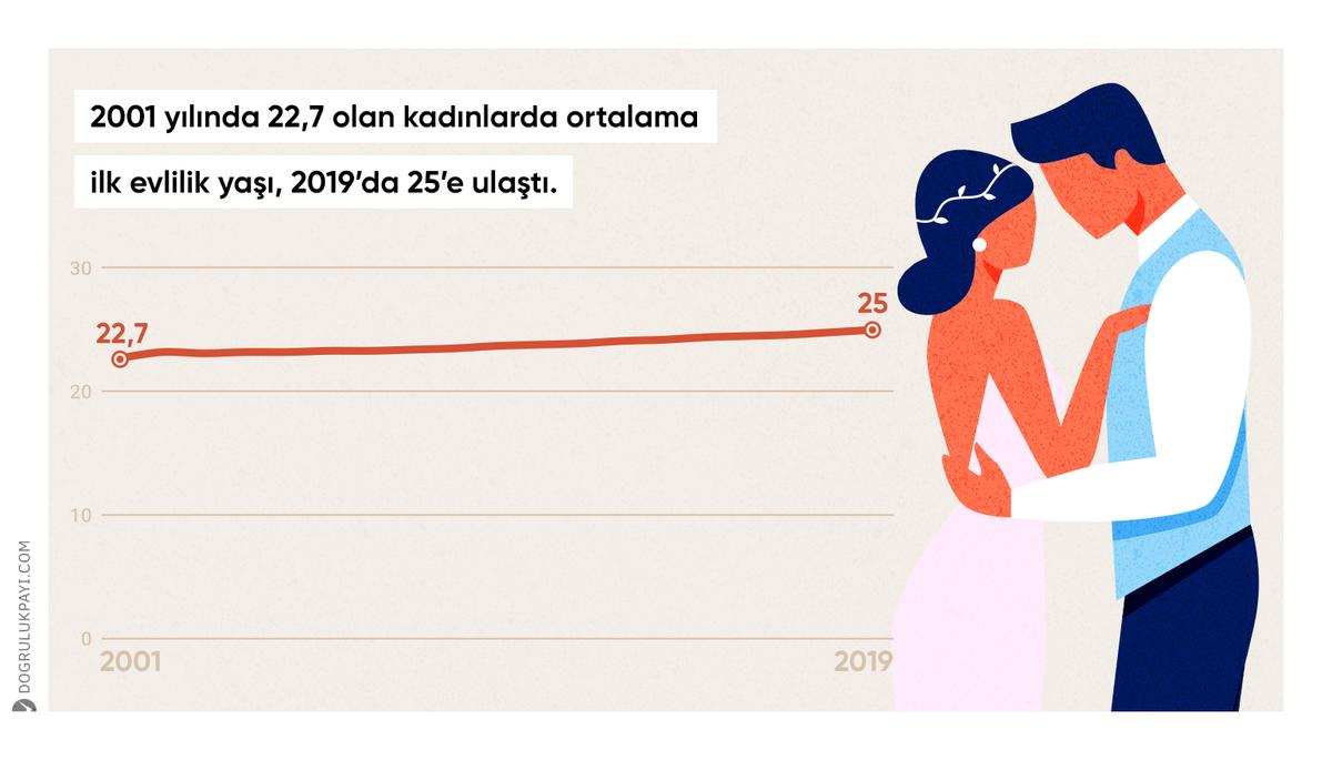 2001 yılında 22,7 olan kadınlarda ortalama ilk evlilik yaşı, 2019'da 25'e ulaştı.    🔗 https://t.co/z3dH3XQV9Y https://t.co/ZtNfybsfT1