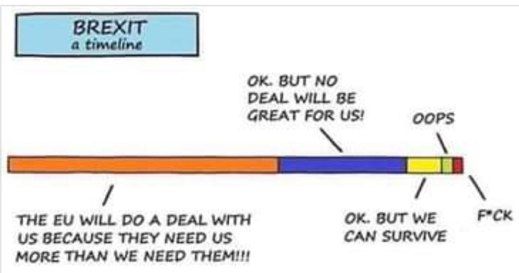 #Brexit Timeline.
