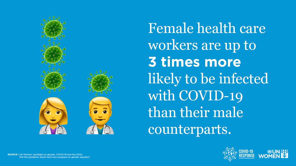 In some parts of the 🌎, infection rates of #COVID19 are much higher among female health care workers than that of their male counterparts. Our new report showcases the latest evidence on the gendered impacts of the pandemic: unwo.men/cqFt50AuDat cc:@LSEHealthPolicy