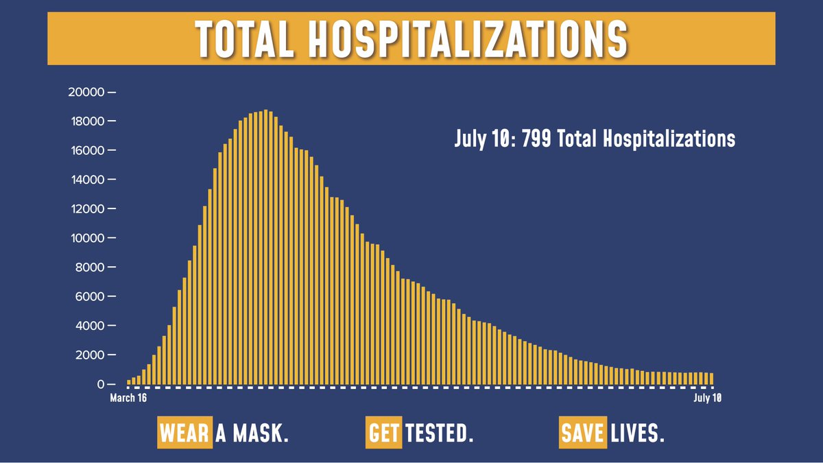 Today's update on the numbers:  69,203 tests were performed yesterday. 730 tests came back positive (1.05% of total).  Total hospitalizations fell to 799  Sadly, there were 6 COVID fatalities yesterday. https://t.co/mAwlD98Tr1
